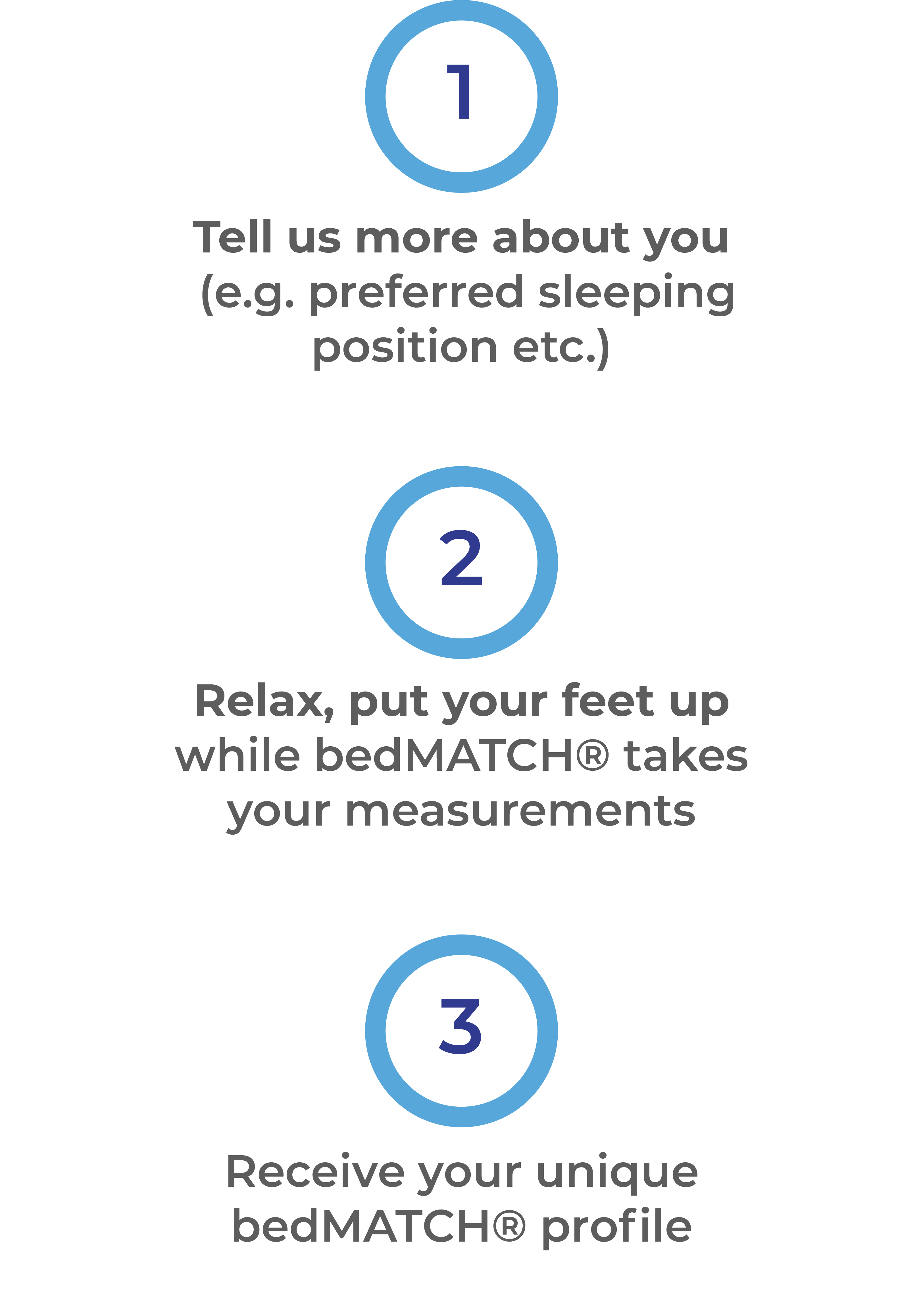 How bedMATCH® works